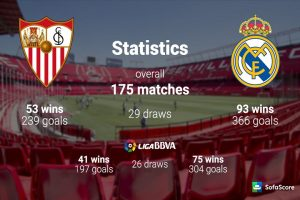 Soi kèo Sevilla vs Real Madrid, 02h30 ngày 10/5